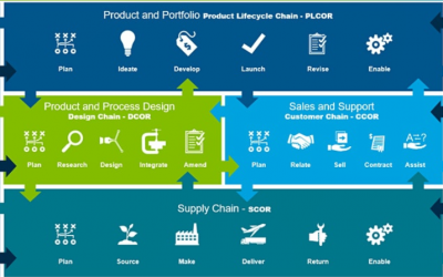 Top 3 reasons you might need a Supply Chain SCOR Project